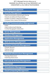 MANAGEDservices(3)